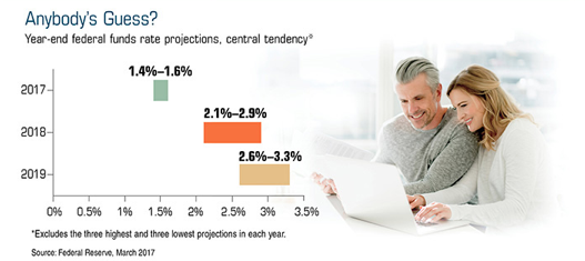 A man and a woman sitting at a laptop with a chart next to them depicting federal funds rate projections