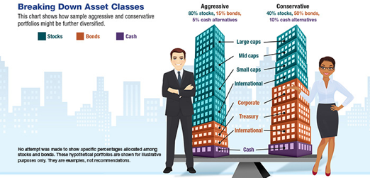 Cartoon renderings of a businessman and a businesswoman in front of skyscrapers depicting asset trends