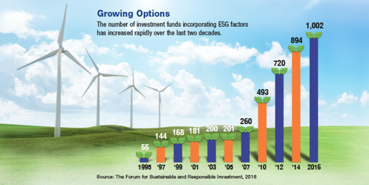 Cartoon rendering of four windmills on a grassy plain with a bar graph of a investment funds growth