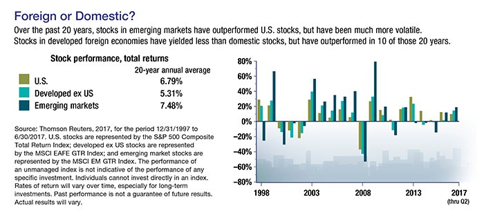 Bar graph of foreign and domestic stocks compared