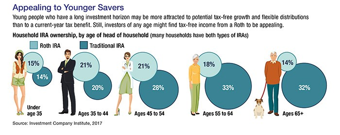 A graphic depicting what kind of IRA accounts would benefit different age groups