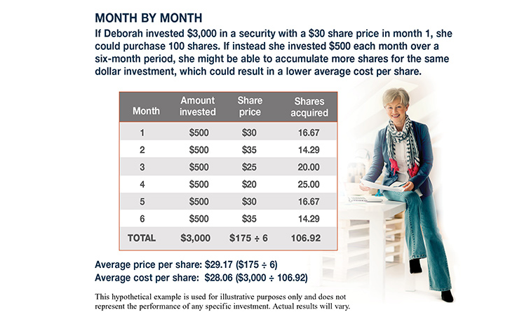 A table depicting investments and how they grow with an image of a lady next to it