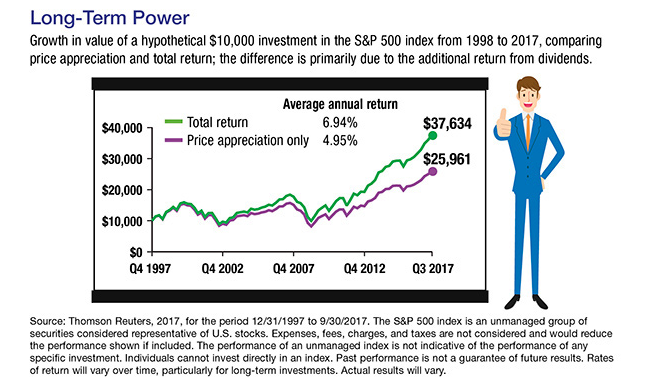 A line graph showing a hypothetical investments and an illustration of a man in a blue suit