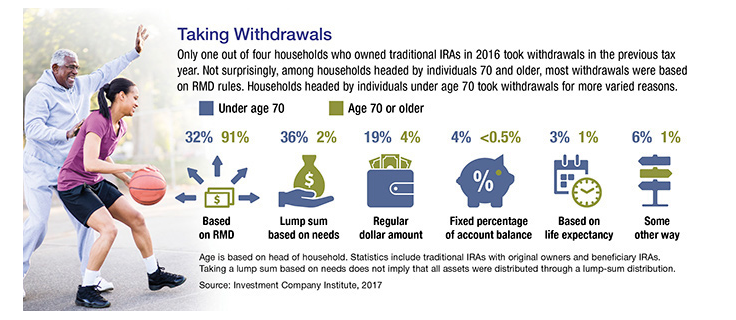 IRA withdrawal trends by age groups in households