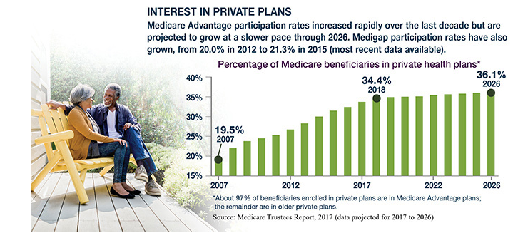 Medicare participation rate trends and projected trends in bar graph with an older couple sitting on porch