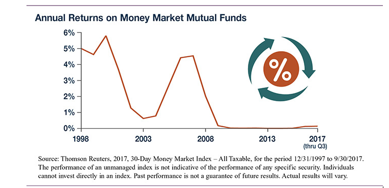 A line graph showing annual returns on money market mutual funds from 1998 to 2017