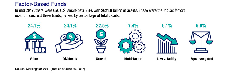 Graphics depicting the percentages of assets for the top six factors used to build funds