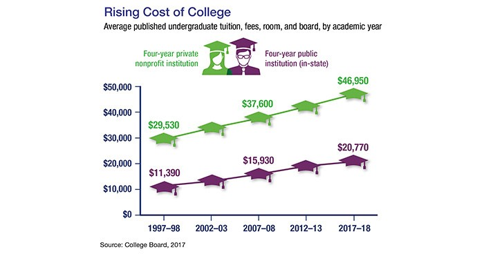 A chart with graphics of motorboards showing the rising cost of college