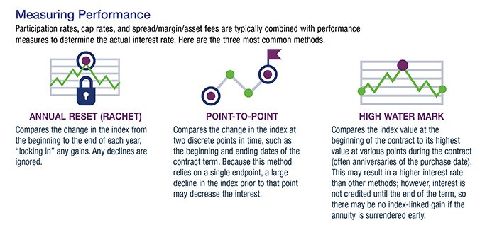 Graphics for how to measure performance for assets to determine the actual interest rates