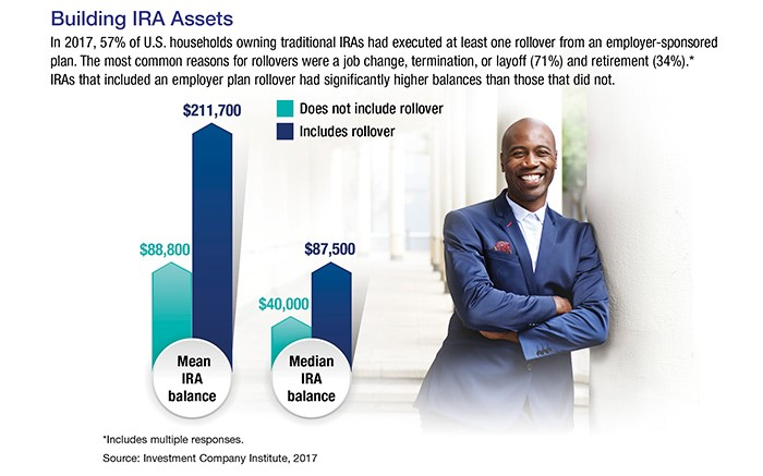 Bar graph showing building IRA assets with a photo of a man with a blue blazer leaning against a white pillar