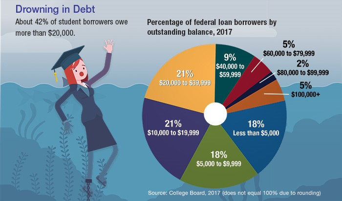 An illustration of a college grad struggling in water next to a pie chart showing percentage of federal loan borrowers by outstanding balance in 2017