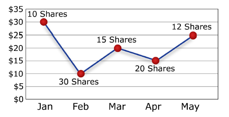 Chart showing share price fluctuations