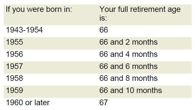 chart showing Social Security benefits by age