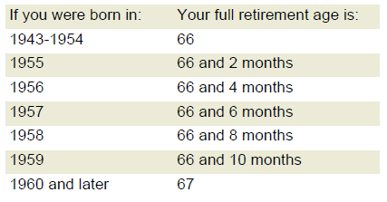 Chart showing what your full retirement age is