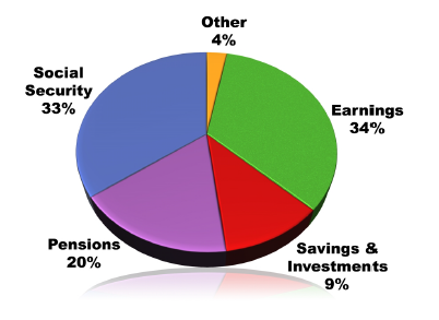 Pie chart showing the major sources of retirement income